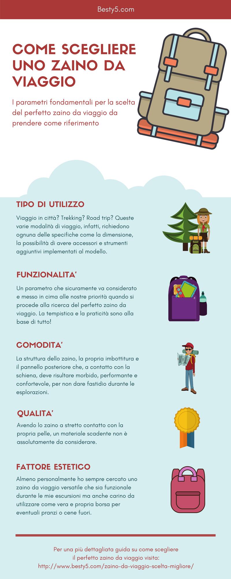 Come scegliere uno zaino da viaggio - Infografica - besty5.com